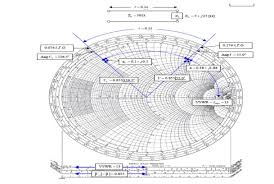 How To Read A Smith Chart Smith Chart Solutions Of Problems Using Smith Chart