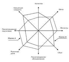 Анализ конкурентоспособности предприятия ООО СибТайм Курсовая работа Рис 2 Многоугольник конкурентоспособности