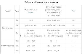 Упражнения личные местоимения английский язык ответы Упражнения таблица