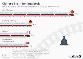 Fare Stock Chart Chart Chinese Big In Rolling Stock Statista