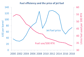 Aircraft Fuel Consumption Chart 2018 Aviation Outlook 2017 Was Aviations Sweetest Spot