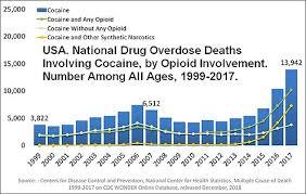 Cocaine Chart Cocaine Wikipedia
