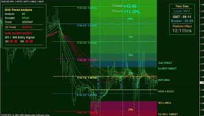 Download Custom Indicators In Mt4 Chart And Installation Free