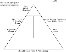 Blank Pyramid Diagram Blank Food Pyramid Magdalene Project Org