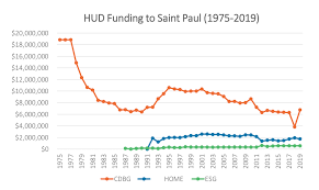 Hud Organizational Chart Chart Of The Day Federal Hud Funding For Saint Paul 1978