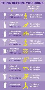 Think Before You Drink Helpful Chart Alcohol Calories And