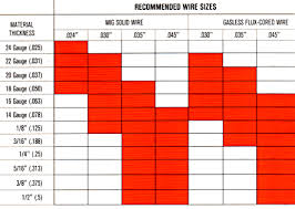 Lincoln Welding Wire Chart Welding Consumeables Mig Flux Cored Wire