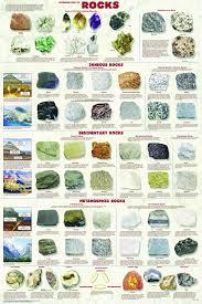 Rock Identifier Chart Pin By Rslawson On Geology Rock Identification Rock