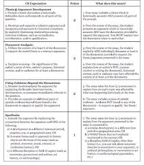 whap essay responses aguayo tabor history the long essay question leq assesses a student s ability to address one of four historical thinking skills ccot comparison causation or periodization