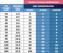 Cbd Chart Cbd Market Size Chart