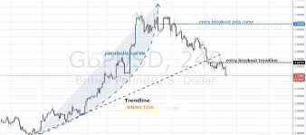 Parabolic Curve Pattern Caurve Of The Forex Trend Conqueror