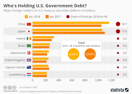 Chart Whos Holding U S Government Debt Statista