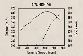 Dodge Chrysler 5 7l Hemi V 8 Engine Specs