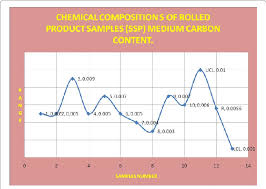 R Chart Control Chart For Chemical Composition Of Sulphur