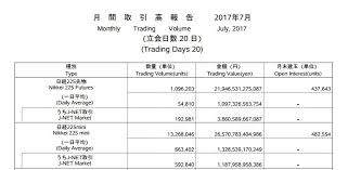 Real Order Flow On Nikkei 225 Futures Emini And Emicro
