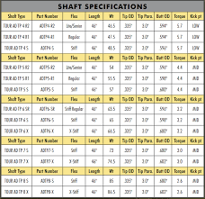 52 Conclusive Shaft Tipping Chart