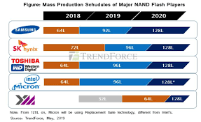 Nand Dram Supply And Pricing