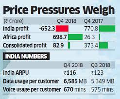 Airtel Rate Chart Airtel Bharti Airtels India Operations Post First Loss In
