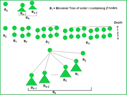 Binomial Heap