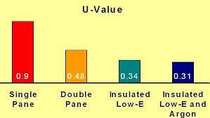 u value vinyl replacement windows low
