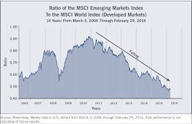Emerging Markets Chart Emerging Markets Update Is Now The Time For Emerging