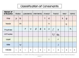 Consonant Chart Consonant And Vowel Chart Worksheets Teaching Resources Tpt