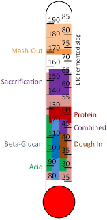 Single Infusion Mash Temperature Chart Multi Rest Mashing An Introduction Brewing Brewing