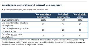 Smartphone Adoption And Usage | Pew Research Center