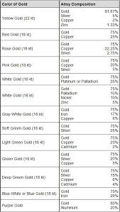 Gold Kt Conversion Chart Gold And Gold Alloys Total Materia Article
