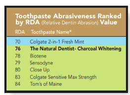 Toothpaste Abrasiveness Chart Is Charcoal Toothpaste Safe