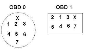 obd0 to obd1 dizzy wiring ??? d series org obd0 to obd1 engine harness conversion at Obd0 To Obd1 Conversion Harness Wiring Diagram