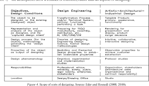Design Vs Engineering Figure 4 From Engineering Design Vs Artistic Design Some