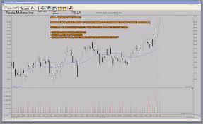 How To Trade Super Stocks Tsla Vs Xon Intrexon Technical