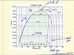 Ph Chart Amazing PressureEnthalpy Diagram YouTube