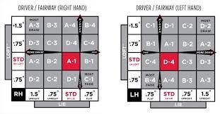 Titleist Fitting Chart 30 Efficient Titleist D2 Driver Settings Chart