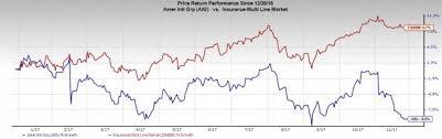 Aig Stock Quote