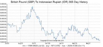 Gbp To Idr Chart British Pound Gbp To Indonesian Rupiah Idr Exchange Rates