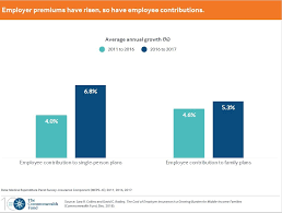 Health Insurance Costs Took A Big Jump For Employers And