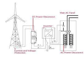basics of house wiring the wiring diagram grid tied inverters house wiring