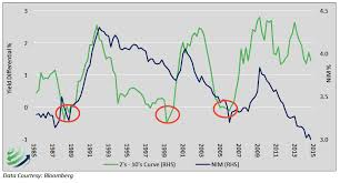 Historical Yield Curve Chart Is The Yield Curve Still A Dependable Signal