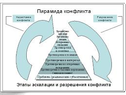 Реферат разрешение и предупреждение конфликтов > ищем документ вместе Реферат разрешение и предупреждение конфликтов