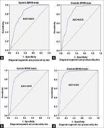 Blood Pressure To Height Ratio As A Screening Tool For