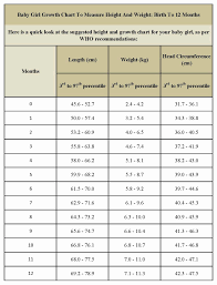 48 Up To Date Average Girl Weight Chart