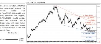 Audusd Chart Aud Usd Technical Analysis Weekly And Daily Charts