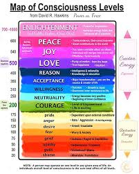 Vibrational Frequency Chart Find Your Frequency Melissa Kim Corter
