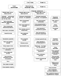 Курсовая работа Коммерческие банки Структура управления и аппарата крупного коммерческого банка