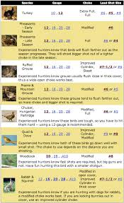 Shot Size Chart For Game Here Is Species Guid To Help You Choose The Gauge Choke And