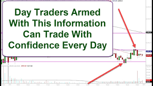 Chart Reading For Intraday Trading Day Traders Read Charts And Profit In Markets Using This Unique Technical Analysis