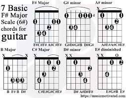 A Sharp Guitar Chord Chart F Major Scale Charts For Guitar And Bass
