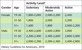 Activity Level Chart Nv Blog